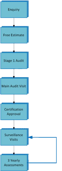 how to become an iso 9001 certification body